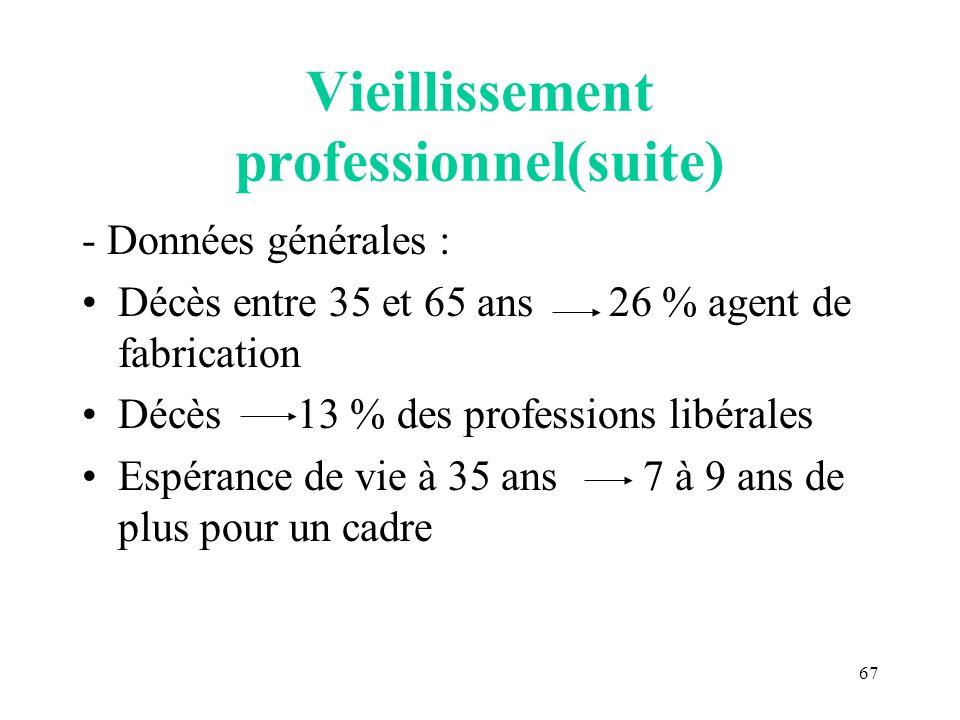67 Vieillissement professionnel(suite) - Données générales : Décès entre 35 et 65 ans 26 % agent de fabrication Décès 13 % des professions libérales E