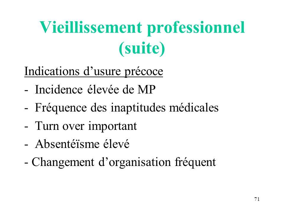 71 Vieillissement professionnel (suite) Indications dusure précoce -Incidence élevée de MP -Fréquence des inaptitudes médicales -Turn over important -
