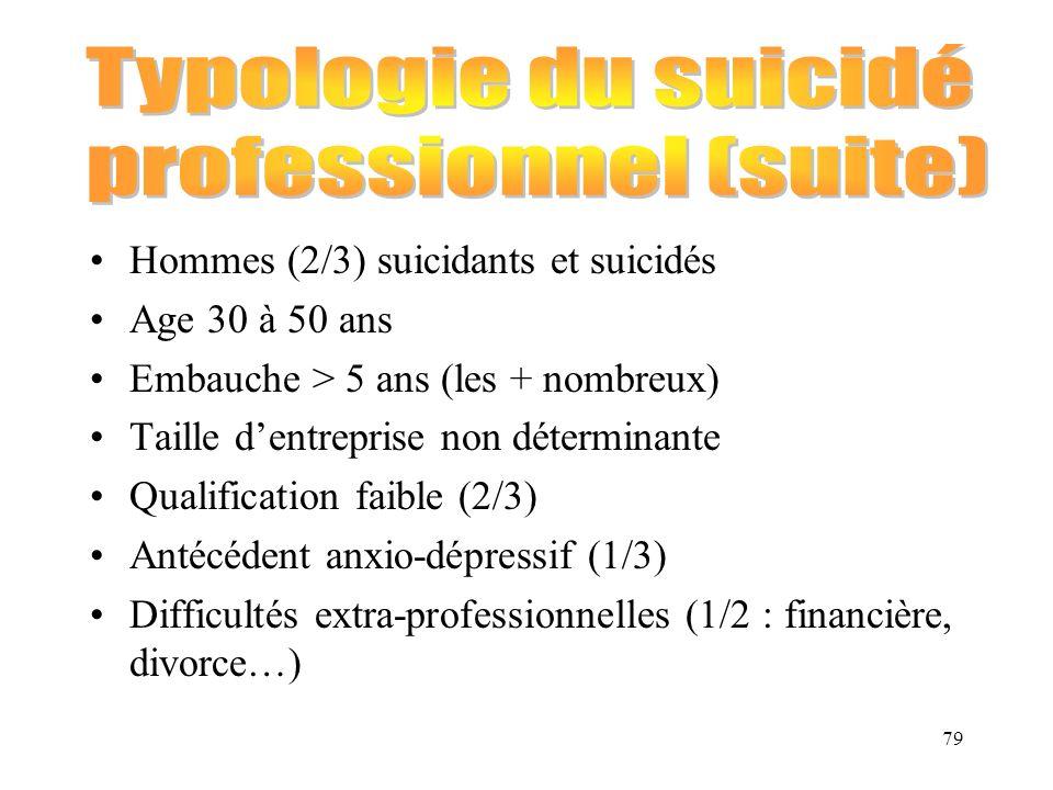 79 Hommes (2/3) suicidants et suicidés Age 30 à 50 ans Embauche > 5 ans (les + nombreux) Taille dentreprise non déterminante Qualification faible (2/3