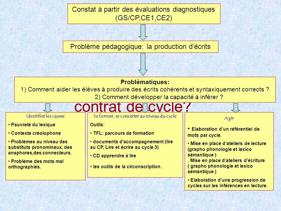 Comment sest construit le contrat de cycle.