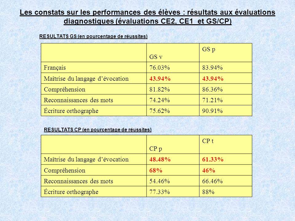 Les constats sur les performances des élèves : résultats aux évaluations diagnostiques (évaluations CE2, CE1 et GS/CP) RESULTATS GS (en pourcentage de réussites) GS v GS p Français76.03%83.94% Maîtrise du langage dévocation43.94% Compréhension81.82%86.36% Reconnaissances des mots74.24% 71.21% Écriture orthographe75.62%90.91% RESULTATS CP (en pourcentage de réussites) CP p CP t Maîtrise du langage dévocation48.48%61.33% Compréhension68%46% Reconnaissances des mots54.46%66.46% Écriture orthographe77.33%88%