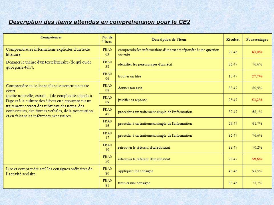 Description des items attendus en compréhension pour le CE2 Compétences No.
