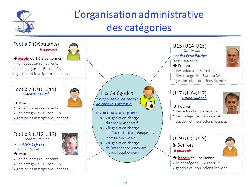 10 Lorganisation administrative des catégories à pourvoir Foot à 5 (Débutants) à pourvoir besoin besoin de 1 à 2 personnes ¤ lien éducateurs - parents