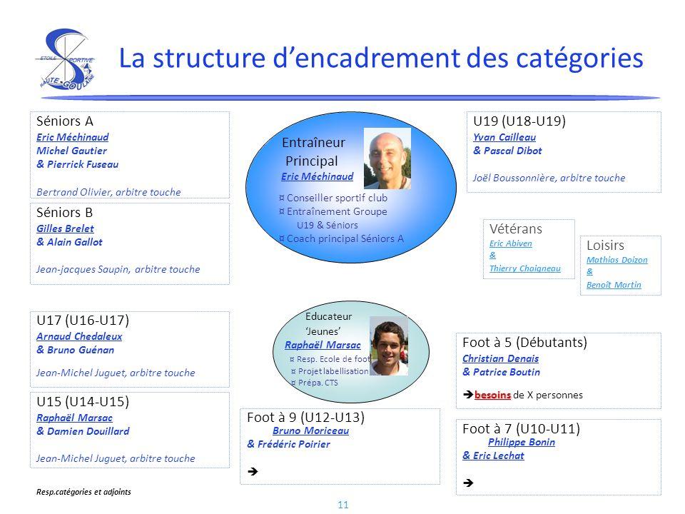 11 La structure dencadrement des catégories Foot à 5 (Débutants) Christian Denais & Patrice Boutin besoins besoins de X personnes Foot à 7 (U10-U11) P