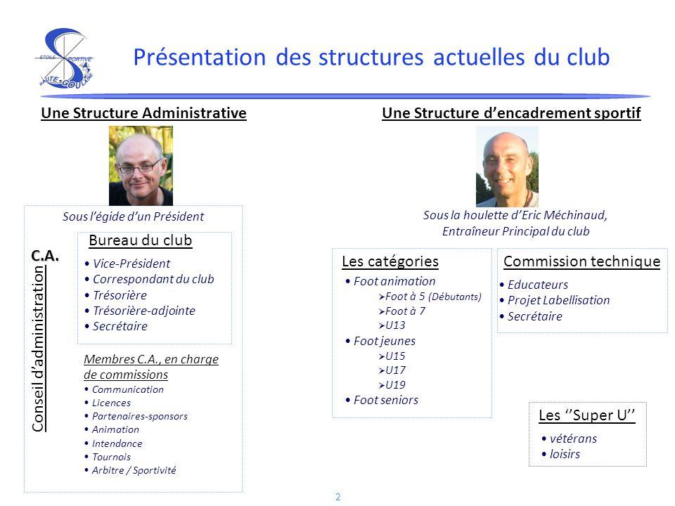 2 Présentation des structures actuelles du club Une Structure Administrative Une Structure dencadrement sportif Sous la houlette dEric Méchinaud, Entr