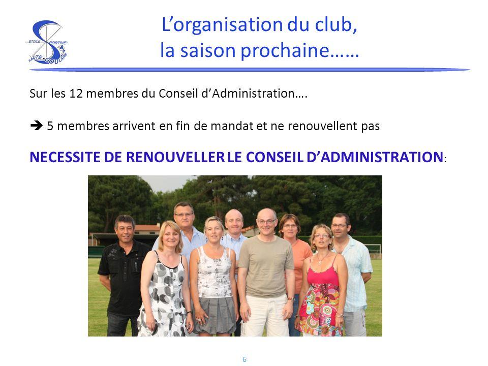 6 Sur les 12 membres du Conseil dAdministration…. 5 membres arrivent en fin de mandat et ne renouvellent pas NECESSITE DE RENOUVELLER LE CONSEIL DADMI