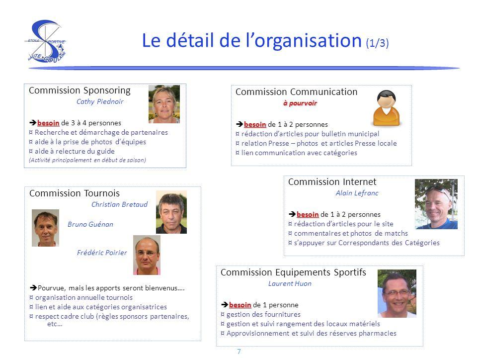 7 Commission Sponsoring Cathy Piednoir besoin besoin de 3 à 4 personnes ¤ Recherche et démarchage de partenaires ¤ aide à la prise de photos déquipes