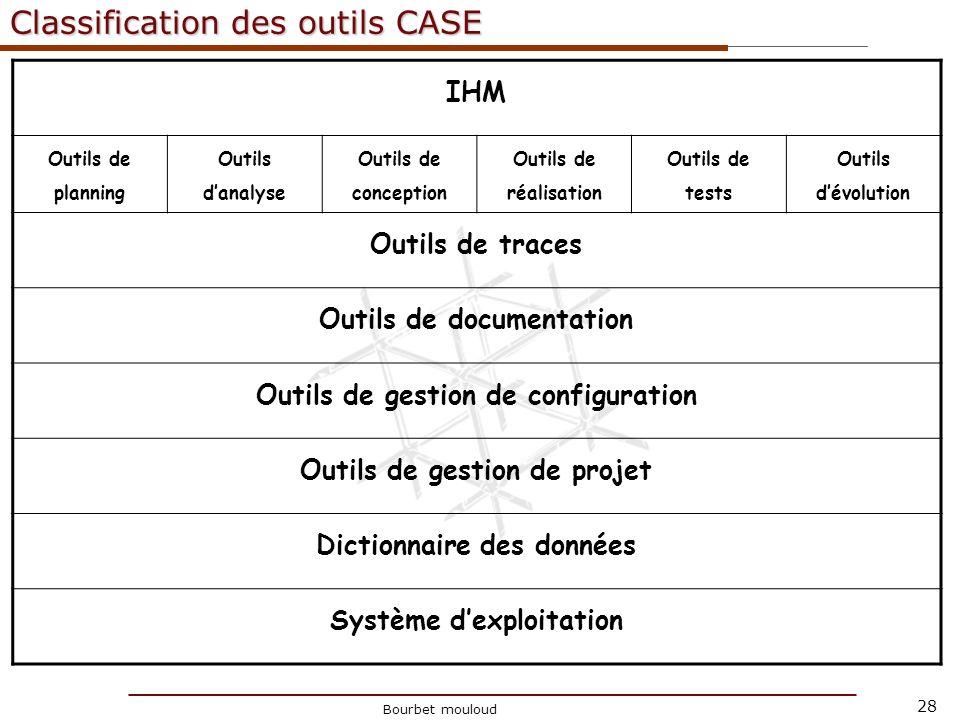 28 Christophe Tricot Classification des outils CASE IHM Outils de planning Outils danalyse Outils de conception Outils de réalisation Outils de tests