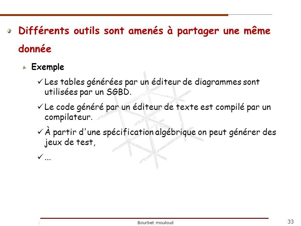33 Christophe Tricot Bourbet mouloud Différents outils sont amenés à partager une même donnée Exemple Les tables générées par un éditeur de diagrammes