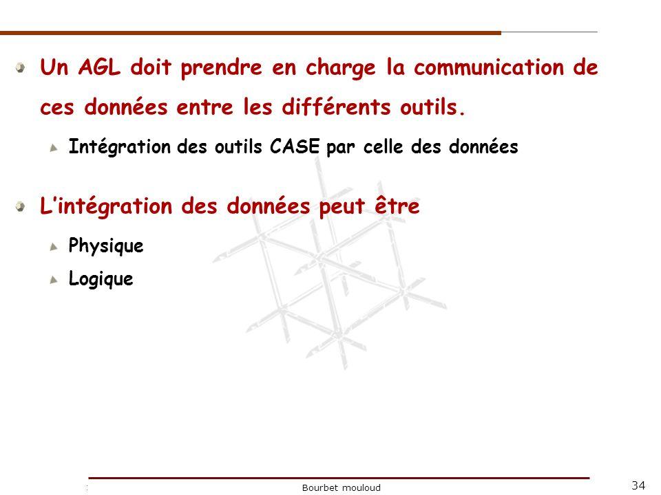 34 Christophe Tricot Bourbet mouloud Un AGL doit prendre en charge la communication de ces données entre les différents outils. Intégration des outils
