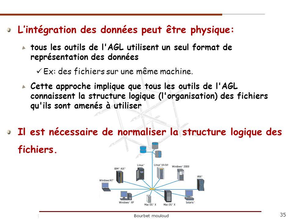 35 Christophe Tricot Bourbet mouloud Lintégration des données peut être physique: tous les outils de l'AGL utilisent un seul format de représentation