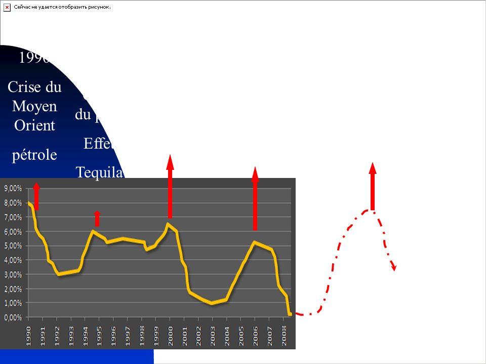 20 2000 Crise des NT 2006 Bulle Immobiliere 2012-13 .