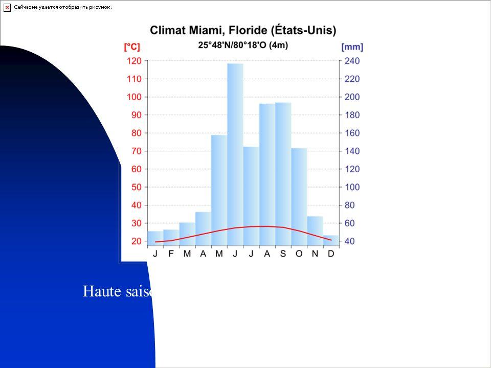 21 Le climat pour information Haute saison touristique : de novembre à avril