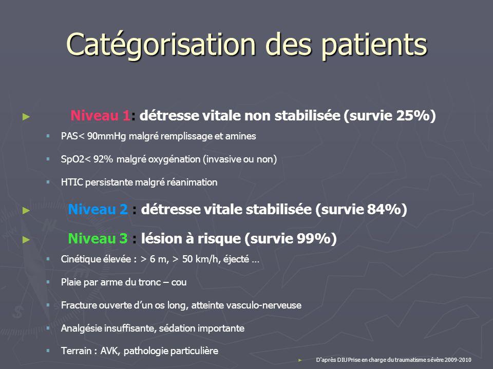 Catégorisation des patients Niveau 1: détresse vitale non stabilisée (survie 25%) PAS< 90mmHg malgré remplissage et amines SpO2< 92% malgré oxygénatio