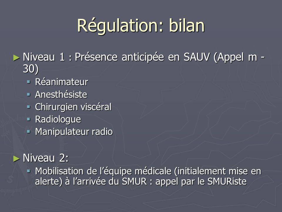 Régulation: bilan Niveau 1 : Présence anticipée en SAUV (Appel m - 30) Niveau 1 : Présence anticipée en SAUV (Appel m - 30) Réanimateur Réanimateur An