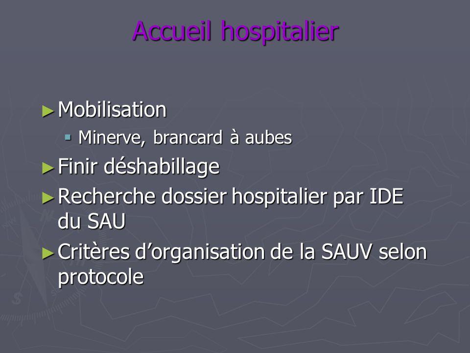 Accueil hospitalier Monitorage: Monitorage: FC, SatO2, PAM (brassard + PA sanglante) FC, SatO2, PAM (brassard + PA sanglante) 2 VVP bon calibre 2 VVP bon calibre VVC / Désilet VVC / Désilet Ventilation: sonde, capnographe Ventilation: sonde, capnographe SNG +/- SU (sauf CI) +/- KT sus pubien SNG +/- SU (sauf CI) +/- KT sus pubien T° rectale monitorée T° rectale monitorée ECG: signes indirects de contusion myocardique ECG: signes indirects de contusion myocardique Biologie: Biologie: HémoCue, groupage, RAI, NFSp, coag, GDSA, lactates, iono, BH, lipase, LDH, CPK+MB, troponine, fibrinogéne alcoolémie HémoCue, groupage, RAI, NFSp, coag, GDSA, lactates, iono, BH, lipase, LDH, CPK+MB, troponine, fibrinogéne alcoolémie