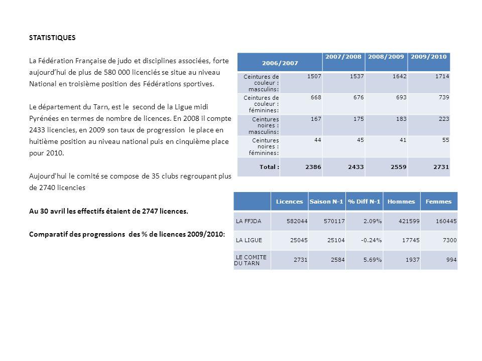 STATISTIQUES La Fédération Française de judo et disciplines associées, forte aujourdhui de plus de 580 000 licenciés se situe au niveau National en tr