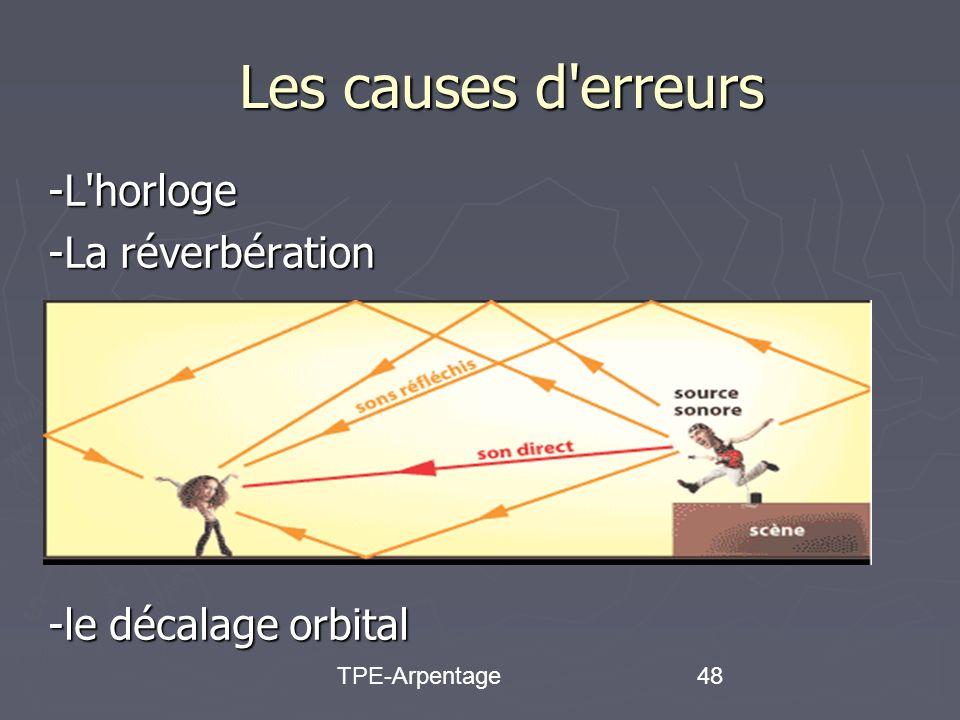 TPE-Arpentage48 Les causes d erreurs -L horloge -La réverbération -le décalage orbital