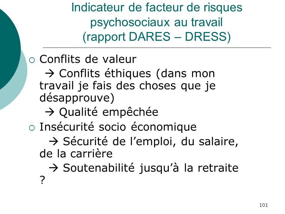 101 Indicateur de facteur de risques psychosociaux au travail (rapport DARES – DRESS) Conflits de valeur Conflits éthiques (dans mon travail je fais d