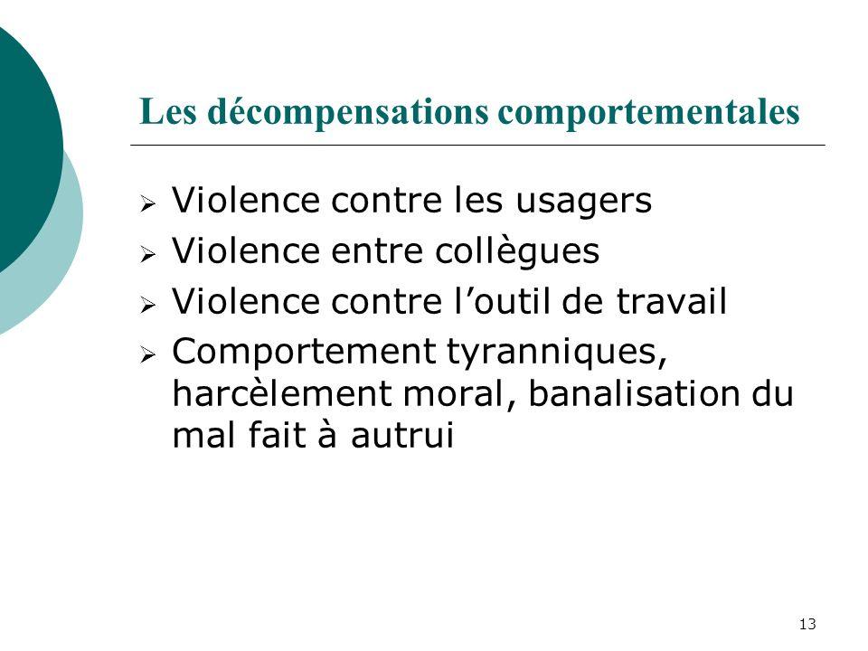 13 Les décompensations comportementales Violence contre les usagers Violence entre collègues Violence contre loutil de travail Comportement tyrannique