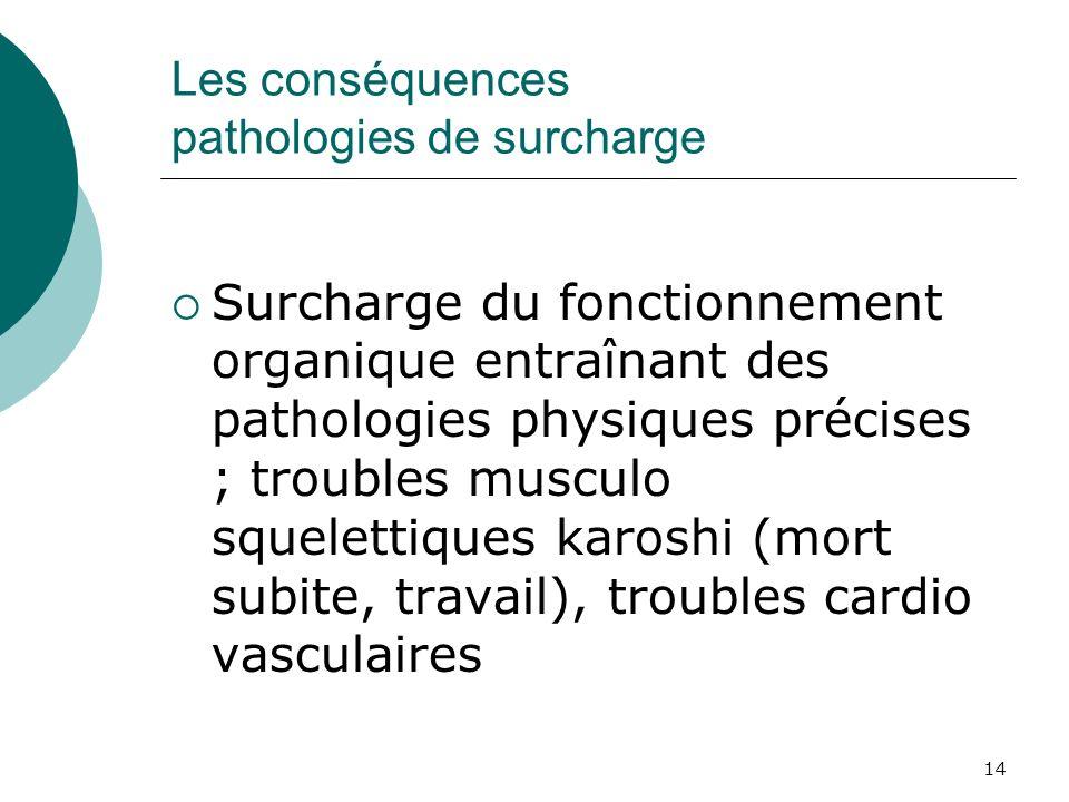 14 Les conséquences pathologies de surcharge Surcharge du fonctionnement organique entraînant des pathologies physiques précises ; troubles musculo sq