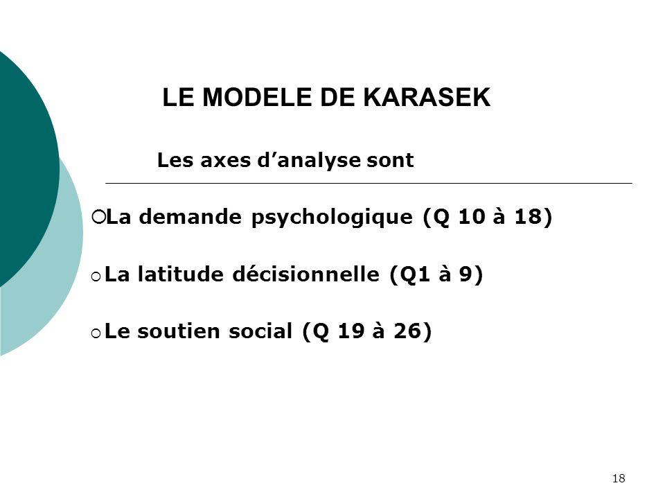 18 Les axes danalyse sont La demande psychologique (Q 10 à 18) La latitude décisionnelle (Q1 à 9) Le soutien social (Q 19 à 26) LE MODELE DE KARASEK