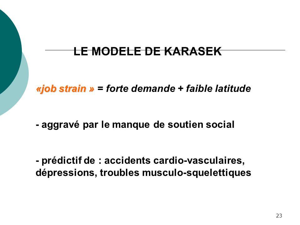 23 LE MODELE DE KARASEK «job strain » «job strain » = forte demande + faible latitude - aggravé par le manque de soutien social - prédictif de : accid