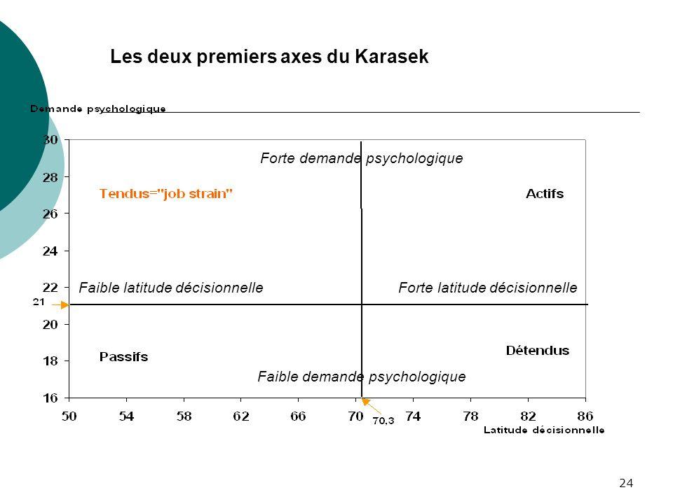 24 Les deux premiers axes du Karasek Forte demande psychologique Faible demande psychologique Faible latitude décisionnelleForte latitude décisionnell
