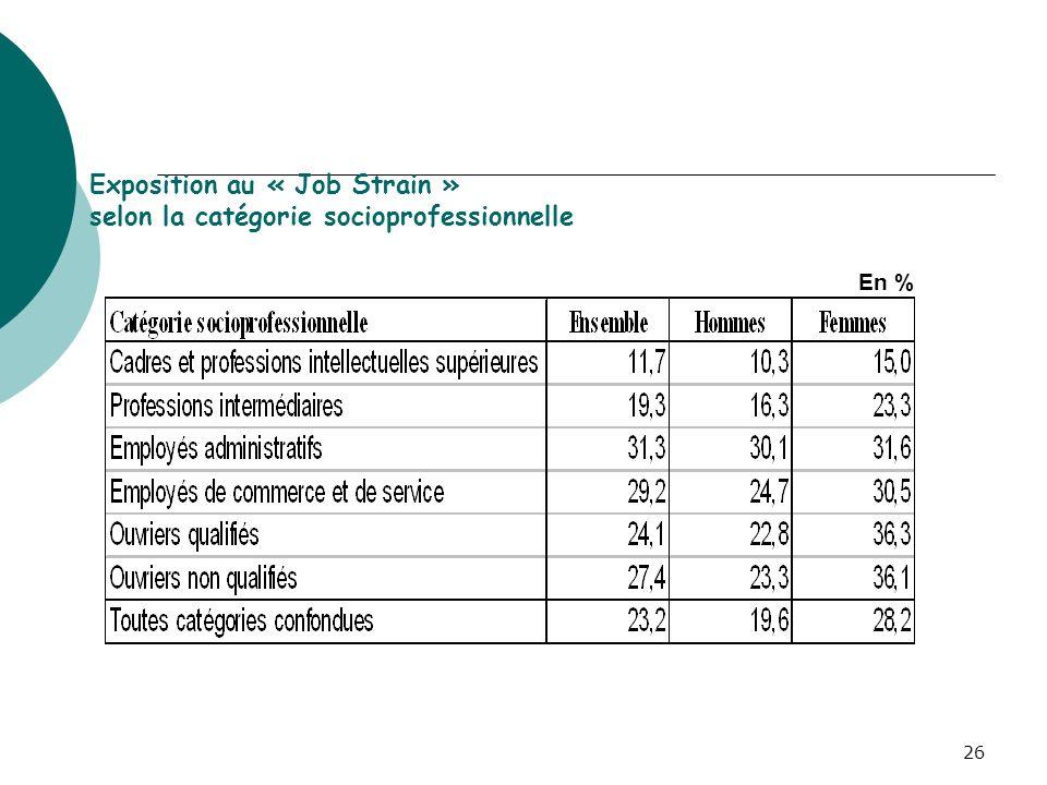 26 Exposition au « Job Strain » selon la catégorie socioprofessionnelle En %
