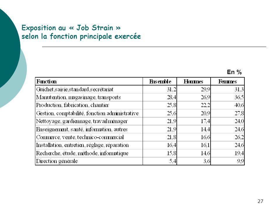 27 Exposition au « Job Strain » selon la fonction principale exercée En %
