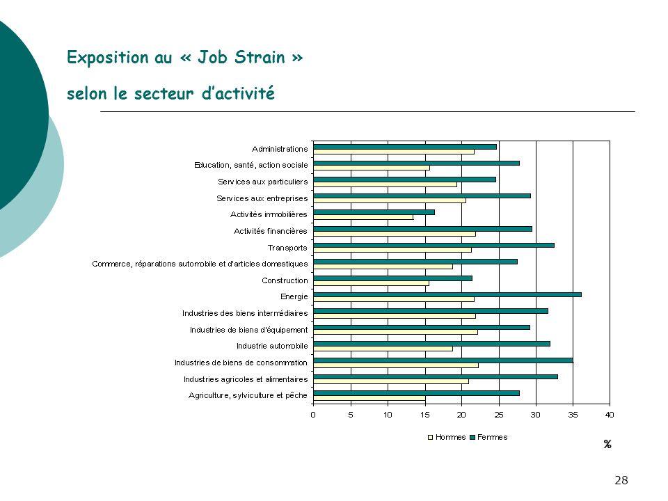 28 Exposition au « Job Strain » selon le secteur dactivité %