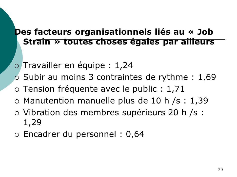 29 Des facteurs organisationnels liés au « Job Strain » toutes choses égales par ailleurs Travailler en équipe : 1,24 Subir au moins 3 contraintes de