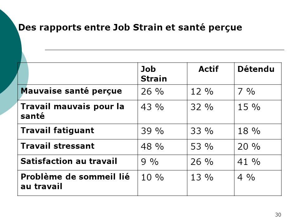 30 Des rapports entre Job Strain et santé perçue Job Strain ActifDétendu Mauvaise santé perçue 26 %12 %7 % Travail mauvais pour la santé 43 %32 %15 %