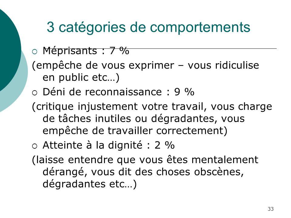 33 3 catégories de comportements Méprisants : 7 % (empêche de vous exprimer – vous ridiculise en public etc…) Déni de reconnaissance : 9 % (critique i