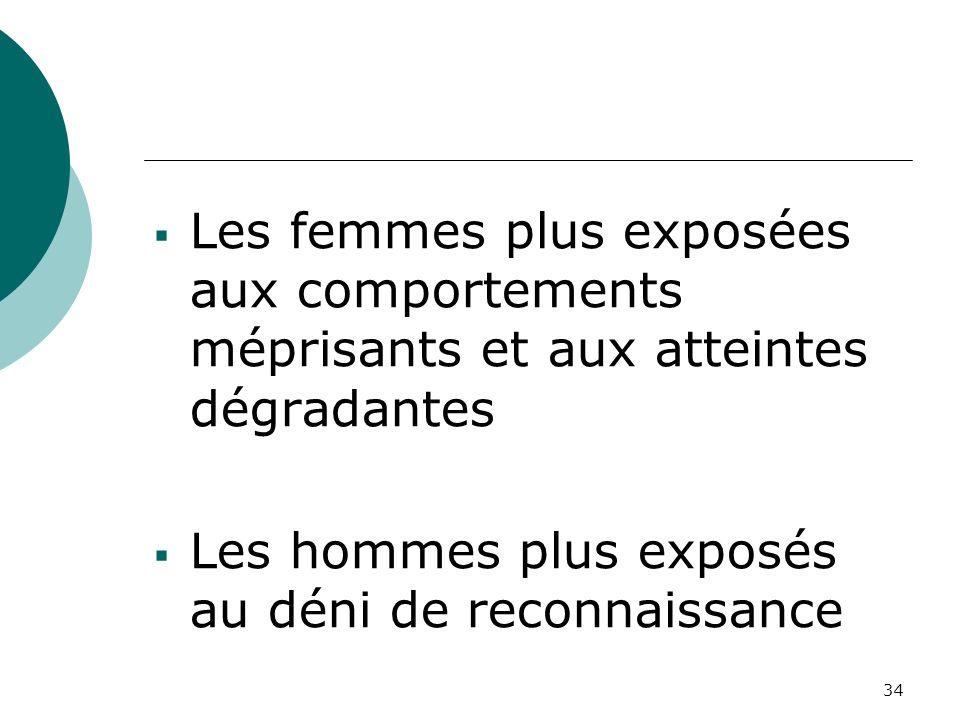 34 Les femmes plus exposées aux comportements méprisants et aux atteintes dégradantes Les hommes plus exposés au déni de reconnaissance