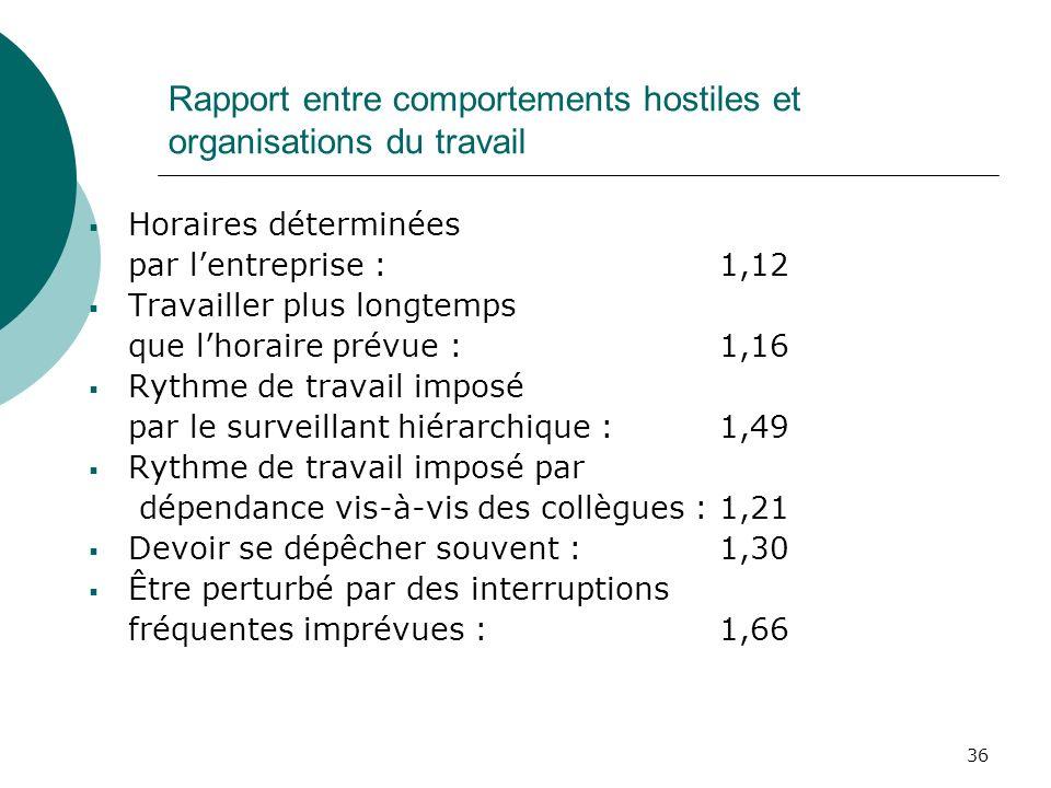36 Rapport entre comportements hostiles et organisations du travail Horaires déterminées par lentreprise : 1,12 Travailler plus longtemps que lhoraire