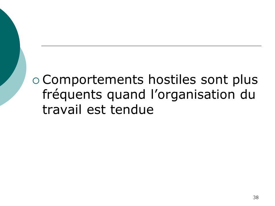 38 Comportements hostiles sont plus fréquents quand lorganisation du travail est tendue