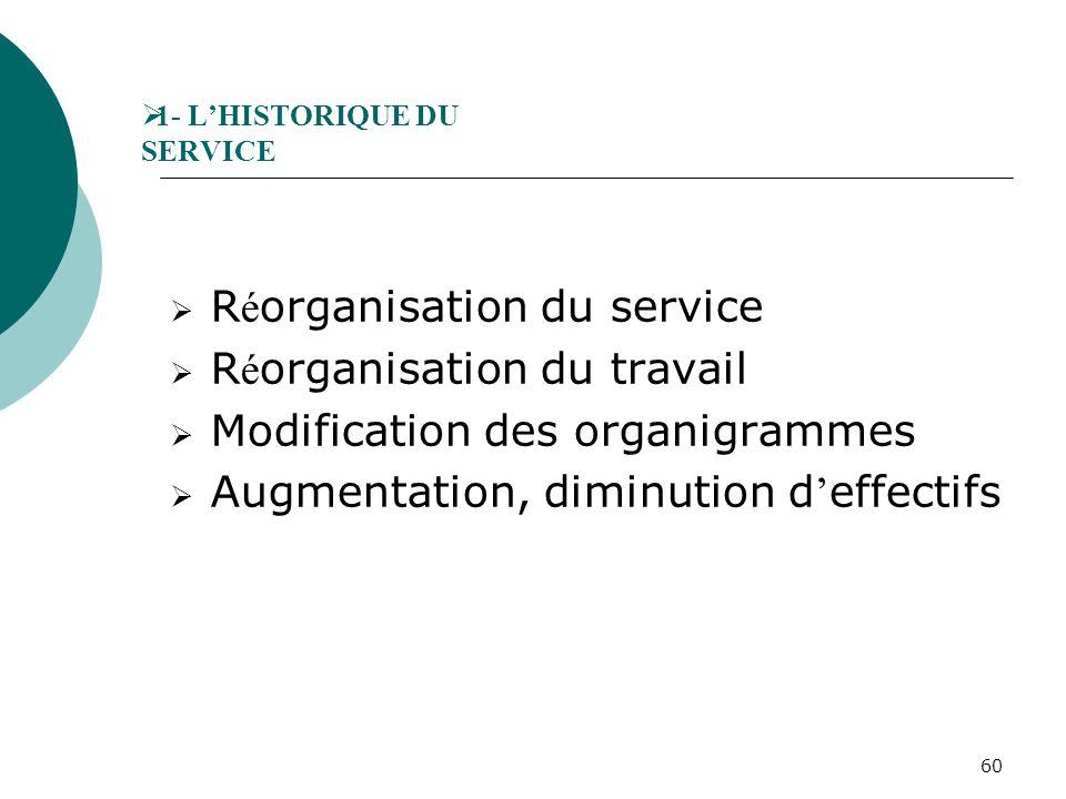 60 1- LHISTORIQUE DU SERVICE R é organisation du service R é organisation du travail Modification des organigrammes Augmentation, diminution d effecti