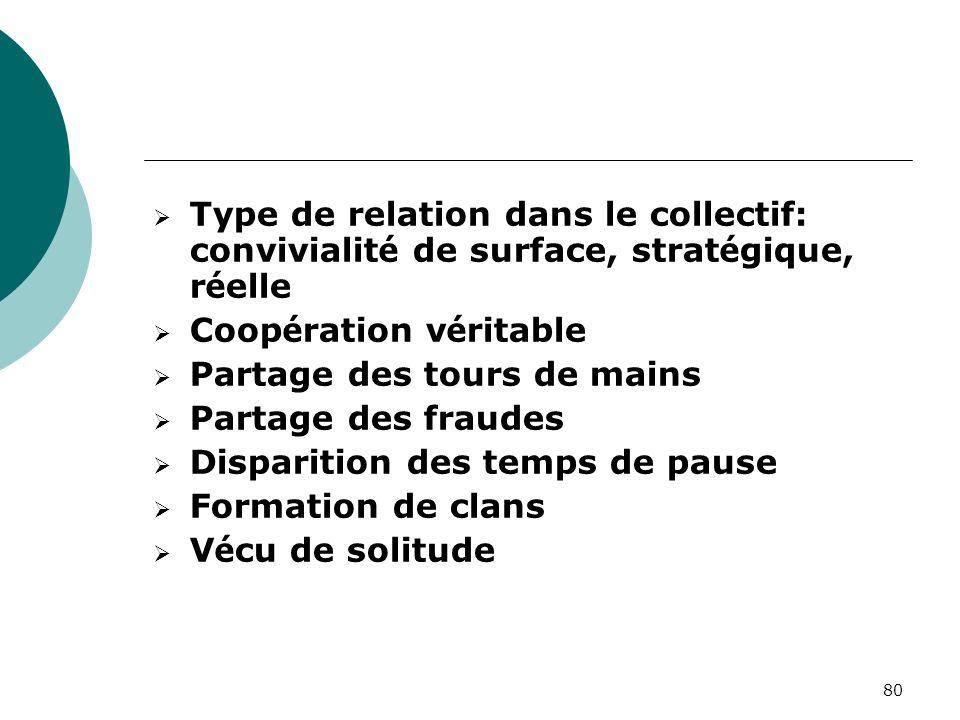 80 Type de relation dans le collectif: convivialit é de surface, strat é gique, r é elle Coop é ration v é ritable Partage des tours de mains Partage