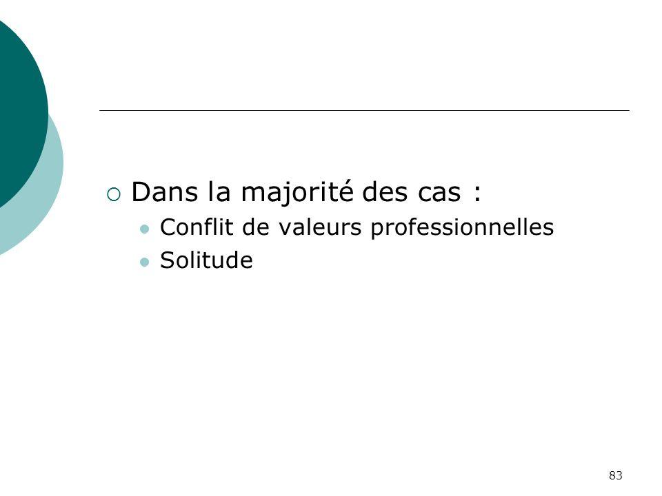 83 Dans la majorité des cas : Conflit de valeurs professionnelles Solitude