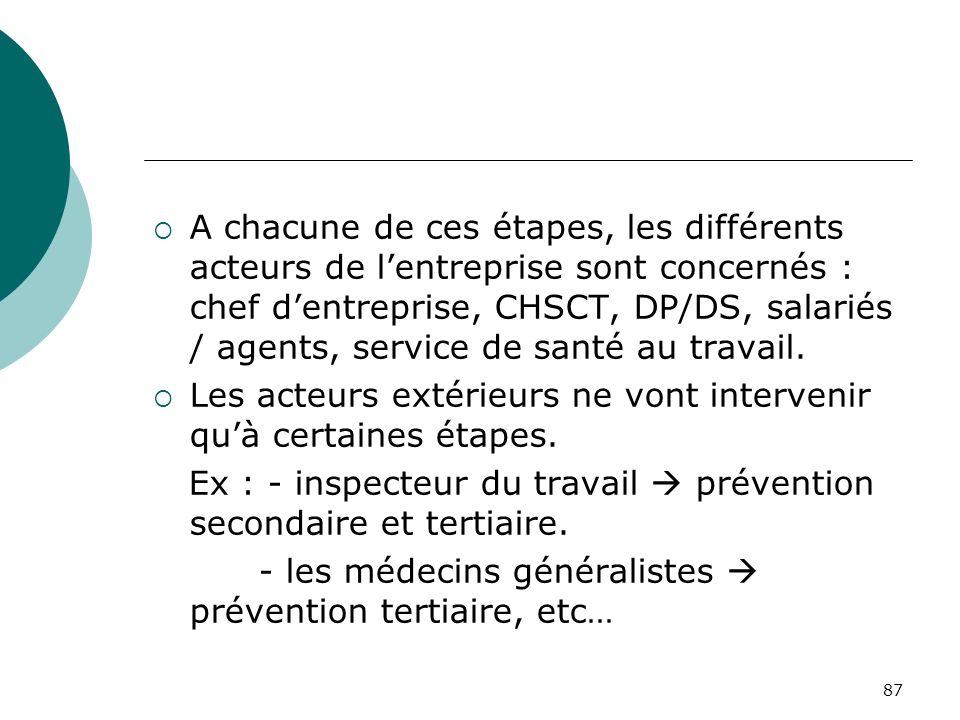 87 A chacune de ces étapes, les différents acteurs de lentreprise sont concernés : chef dentreprise, CHSCT, DP/DS, salariés / agents, service de santé