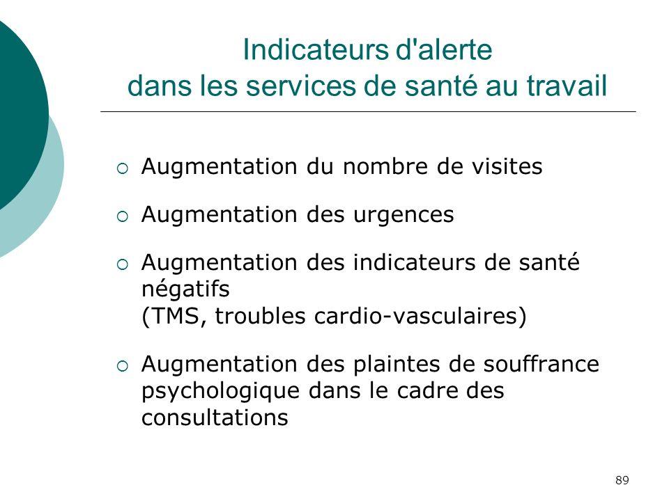 89 Indicateurs d'alerte dans les services de santé au travail Augmentation du nombre de visites Augmentation des urgences Augmentation des indicateurs