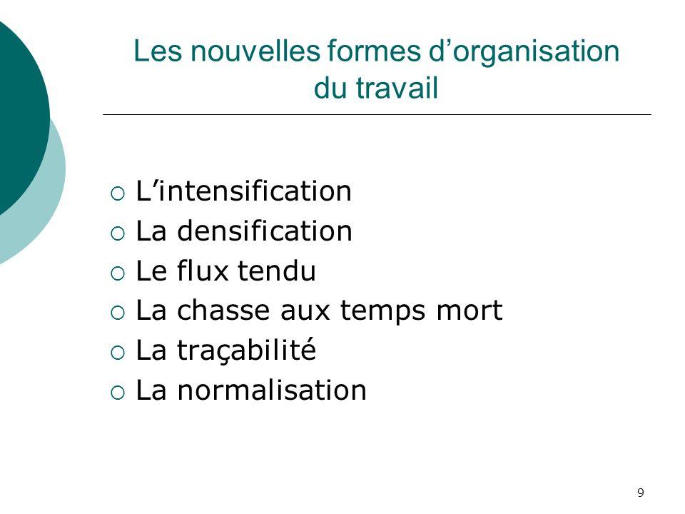 9 Les nouvelles formes dorganisation du travail Lintensification La densification Le flux tendu La chasse aux temps mort La traçabilité La normalisati