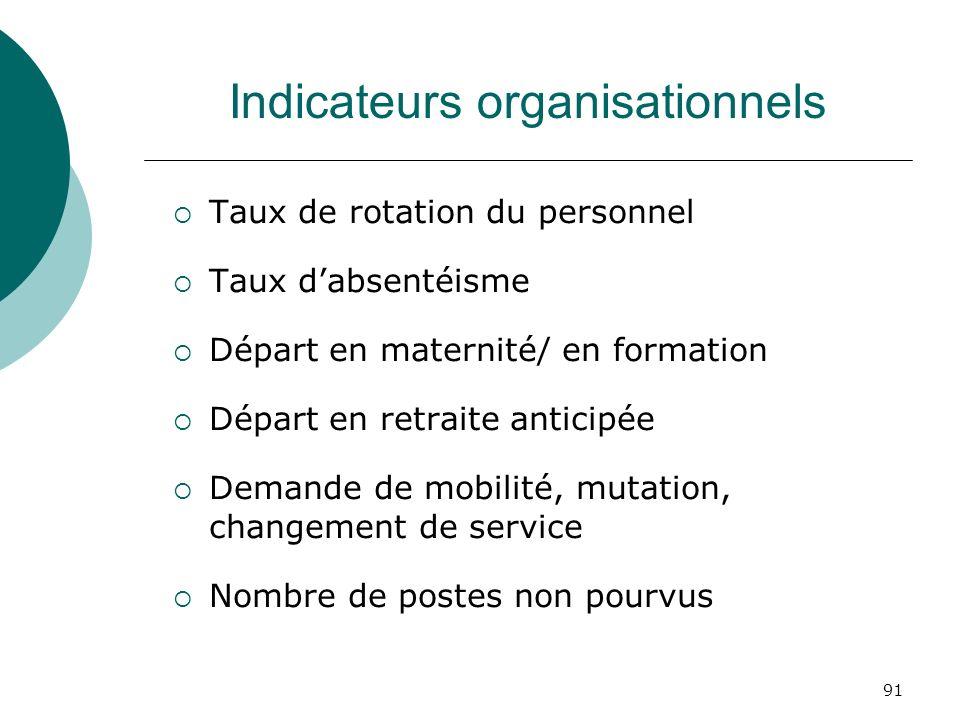 91 Indicateurs organisationnels Taux de rotation du personnel Taux dabsentéisme Départ en maternité/ en formation Départ en retraite anticipée Demande