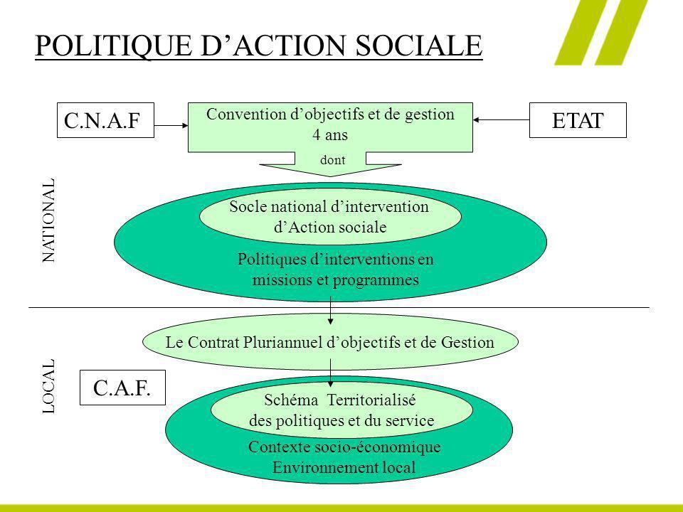 POLITIQUE DACTION SOCIALE C.N.A.FETAT Le Contrat Pluriannuel dobjectifs et de Gestion Schéma Territorialisé des politiques et du service C.A.F. NATION