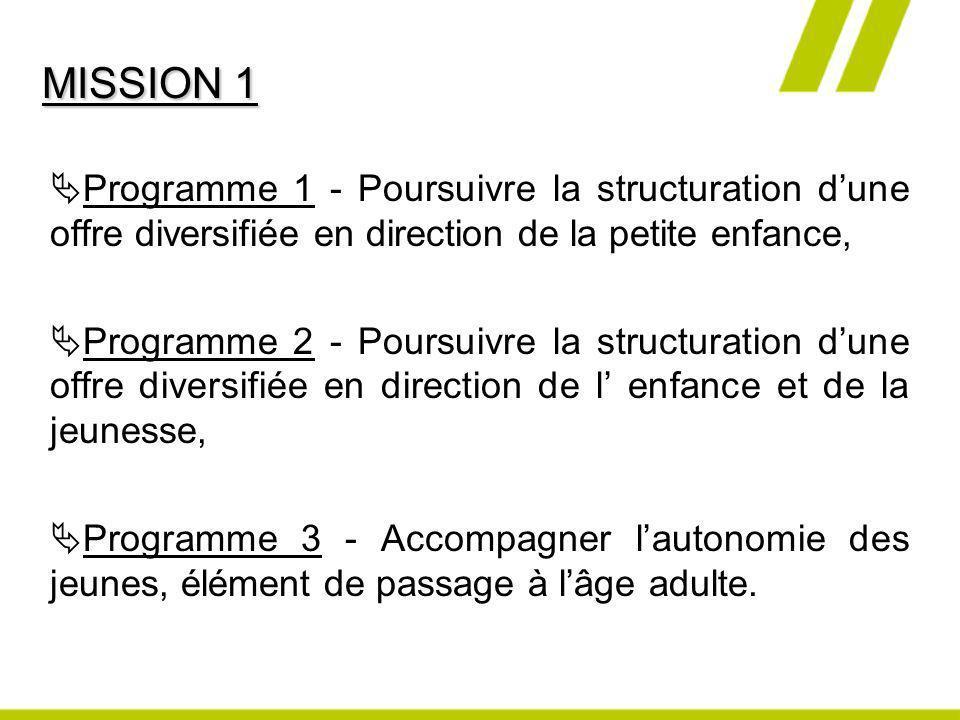 Programme 1 - Poursuivre la structuration dune offre diversifiée en direction de la petite enfance, Programme 2 - Poursuivre la structuration dune off