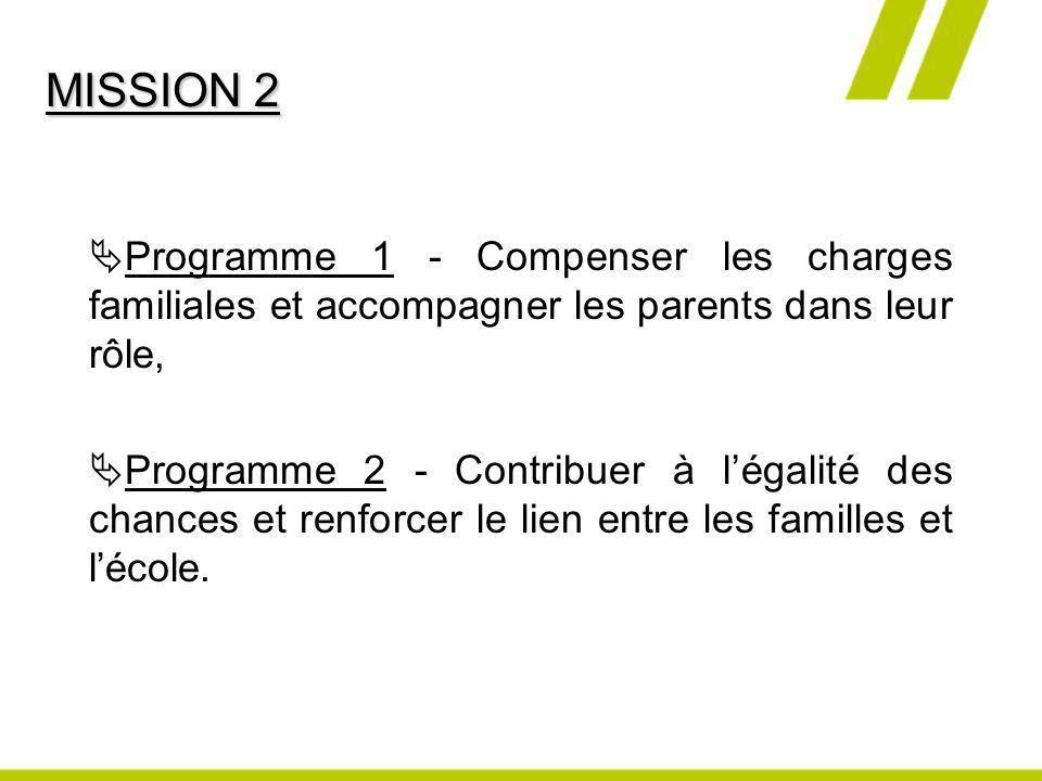 Programme 1 - Compenser les charges familiales et accompagner les parents dans leur rôle, Programme 2 - Contribuer à légalité des chances et renforcer