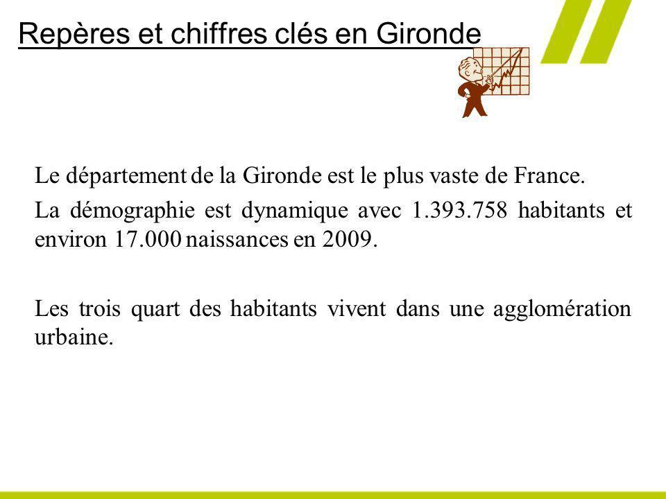 Repères et chiffres clés en Gironde Le département de la Gironde est le plus vaste de France. La démographie est dynamique avec 1.393.758 habitants et
