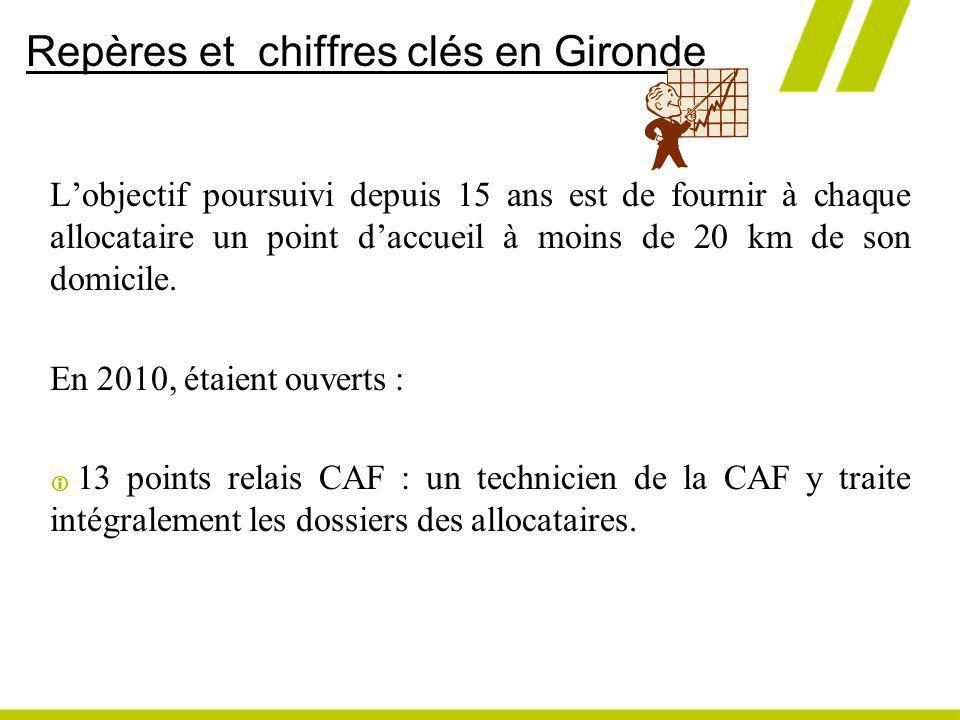 Repères et chiffres clés en Gironde Lobjectif poursuivi depuis 15 ans est de fournir à chaque allocataire un point daccueil à moins de 20 km de son do