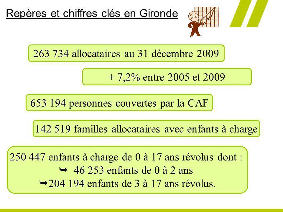 Repères et chiffres clés en Gironde 263 734 263 734 allocataires au 31 décembre 2009 + 7,2% + 7,2% entre 2005 et 2009 653 194 653 194 personnes couver
